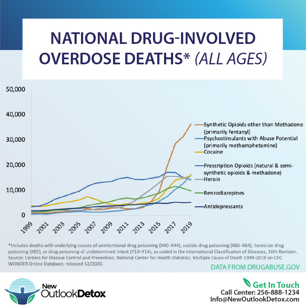 Drug-Induced Overdose Death Rates from 1999-2019
